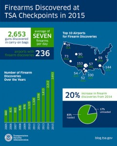 A total of 2,653 firearms were discovered in carry-on bags at checkpoints across the country, averaging more than seven firearms per day. Of those, 2,198 (83 percent) were loaded. (Source: TSA)