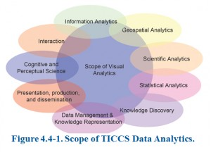 A chart from a proposal under review at the Department of Homeland Security showing the scope of big data analysis that would go into the Terrorist Ideology Counter Communications Strategy (TICCS).