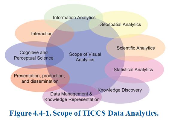 Meritalk big data study