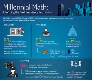 stem survey millennial math