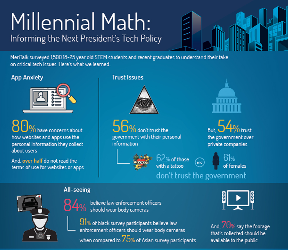 stem survey millennial math