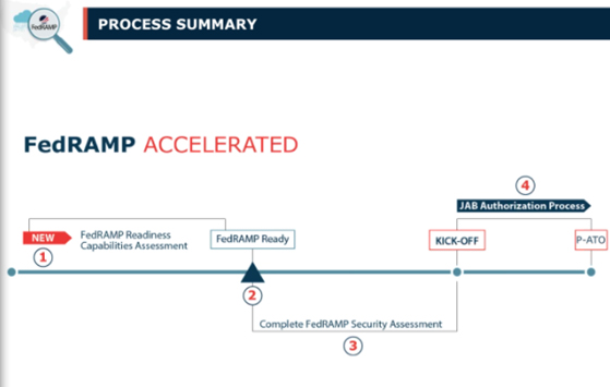 FedRAMp accelerated process
