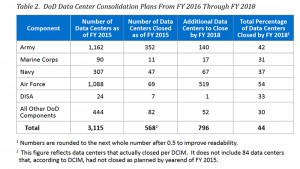 "U.S. Department of Defense Inspector General Report, ""DoD's Efforts to Consolidate Data Centers Need Improvement,"" March 2016."