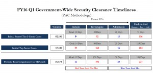 security clearance timeline