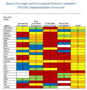 FITARA Scorecard