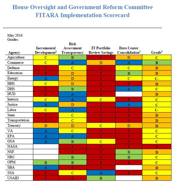 FITARA-Scorecard