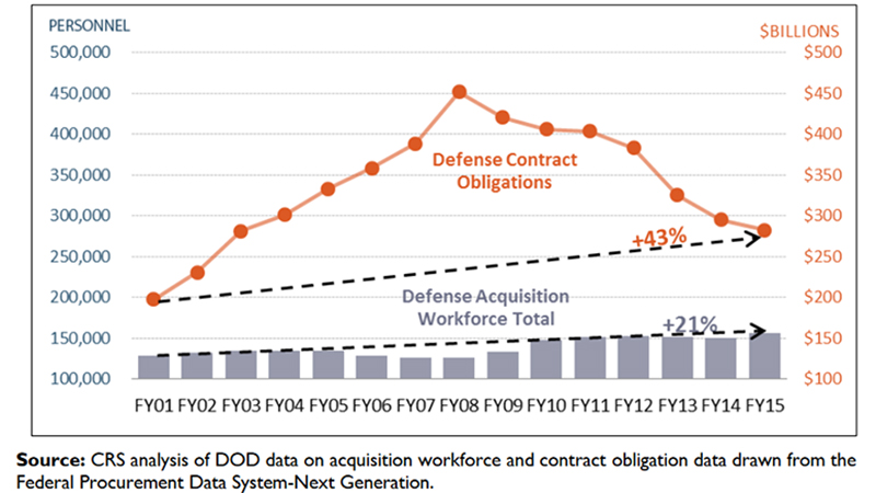 dod acq workforce