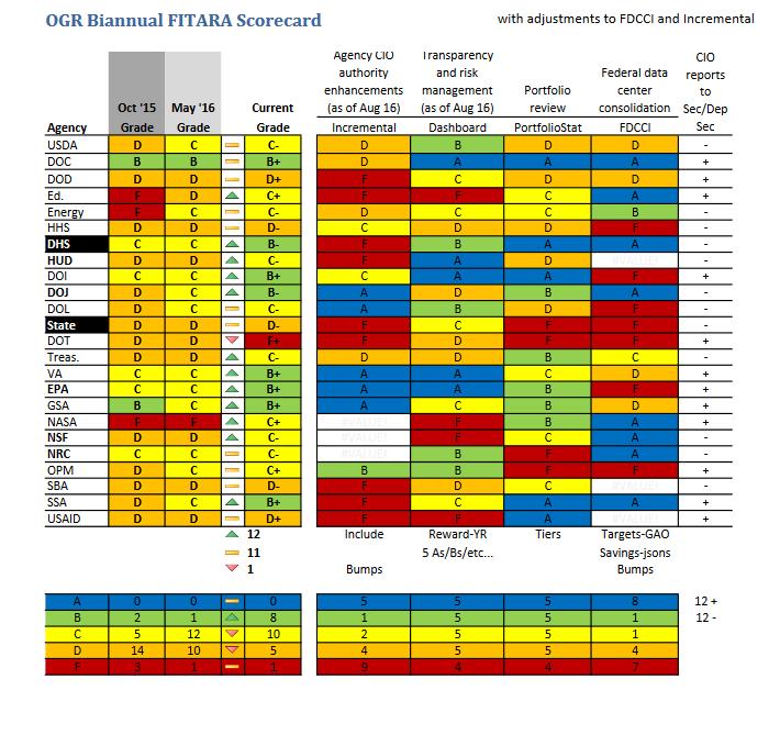 fitara-scorecard-12-6-16